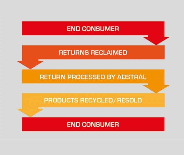 The returns process